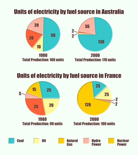 IELTS Task 1 - Electricity Fuel Source in Australia and France